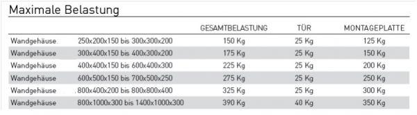 stahlblech schaltschrank wandgeh use 300x250x200 mm hbt 1 t rig mit verz mp ip66. Black Bedroom Furniture Sets. Home Design Ideas